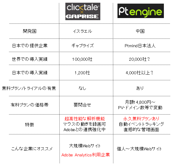 clicktale-ptengine-比較